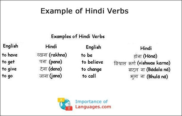 Hindi Language Grammar Guide Rules Verbs Adjective Words English Vocabulary Words Learn Hindi Adjective Words