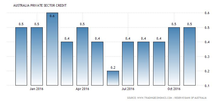 Buz Investors Australian private sector credit advanced Private sector credit in Australia rose 0.5 percent month-on-month in November of 2016, the same as in October and in line with market consensus.