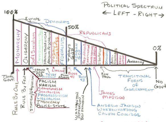 1000+ ideas about Political Spectrum on Pinterest | Constitution ...