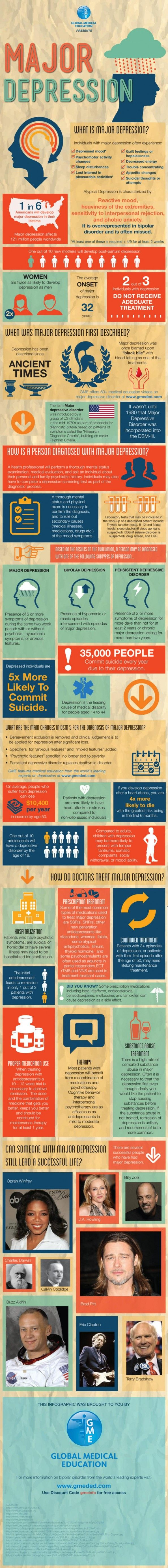 What is Major Depression? Infographic  - repinned by @PediaStaff – Please Visit ht.ly/63sNtfor all our pediatric therapy pins