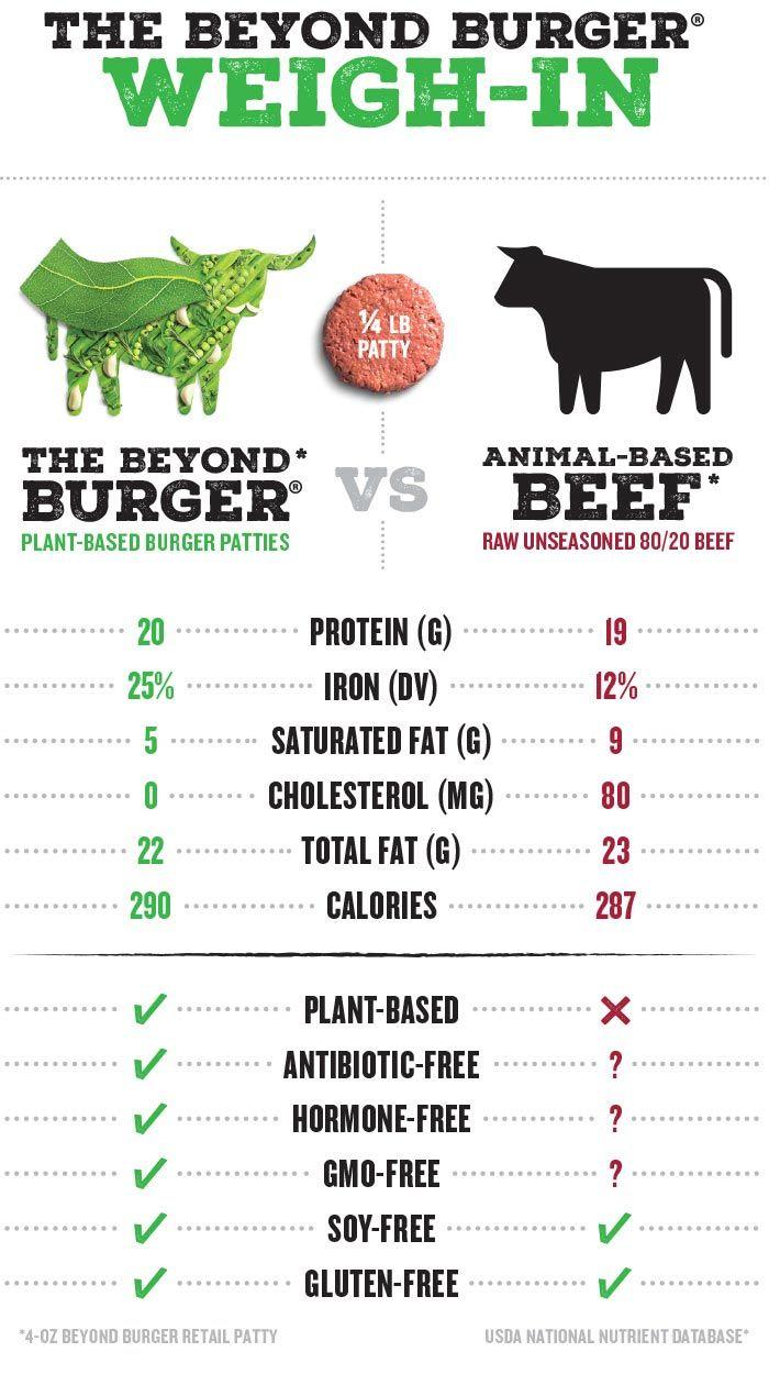 Beyond Beef Recipes