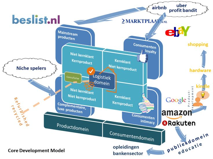 core development model