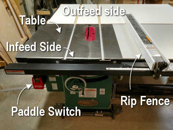 Table Saw 101 Know Your Tool Small Table Saw Craftsman Table