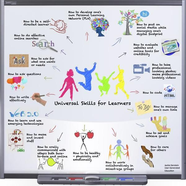 The 18 Skills Every 21st Century Learner Should Develop