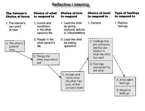 communication and interpersonal skills reflection Reflective essay on communication  my placement made me aware of the importance of interpersonal and communication skills which  reflection.