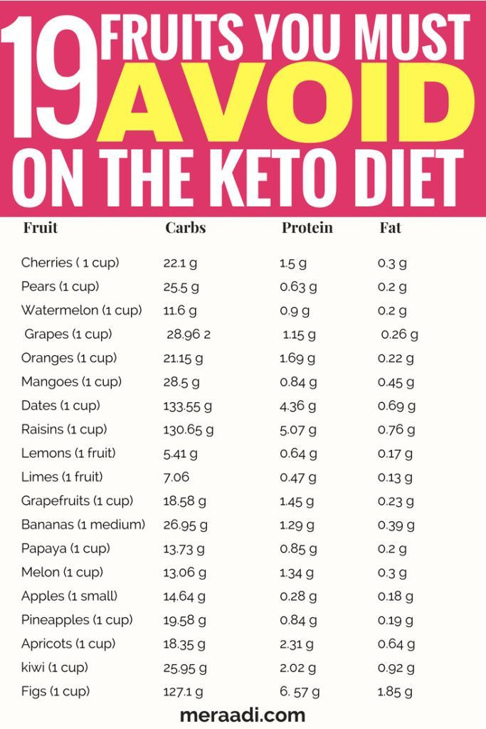Keto Diet Plan: This is a list of 75 + food you must avoid on the keto diet to get into ketosis …