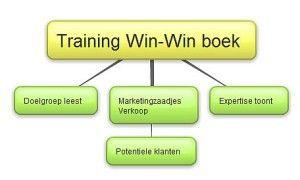 Online training 'Schrijf in 15 stappen een win-win boek'; informatie over de training