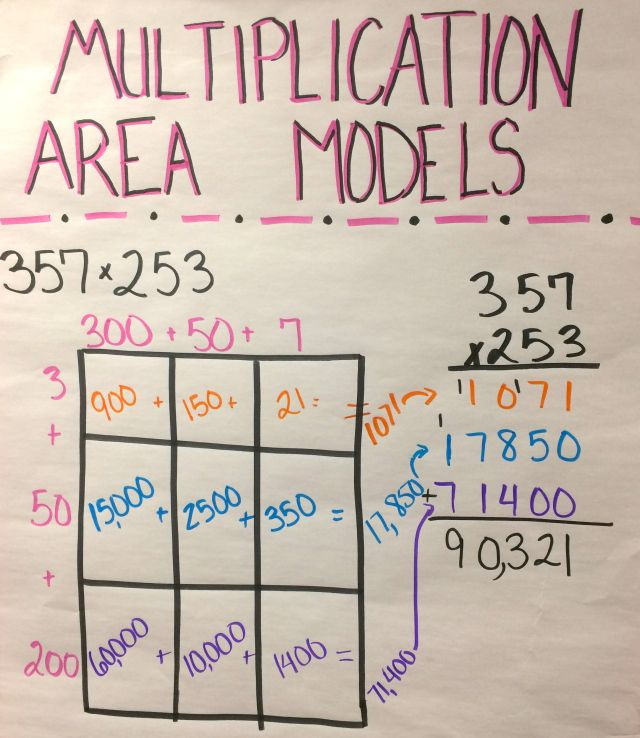 Tips and resources for teaching whole number multiplication.