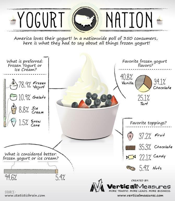 Frozen Yogurt vs. Ice Cream. By @Daniel Dannenberg