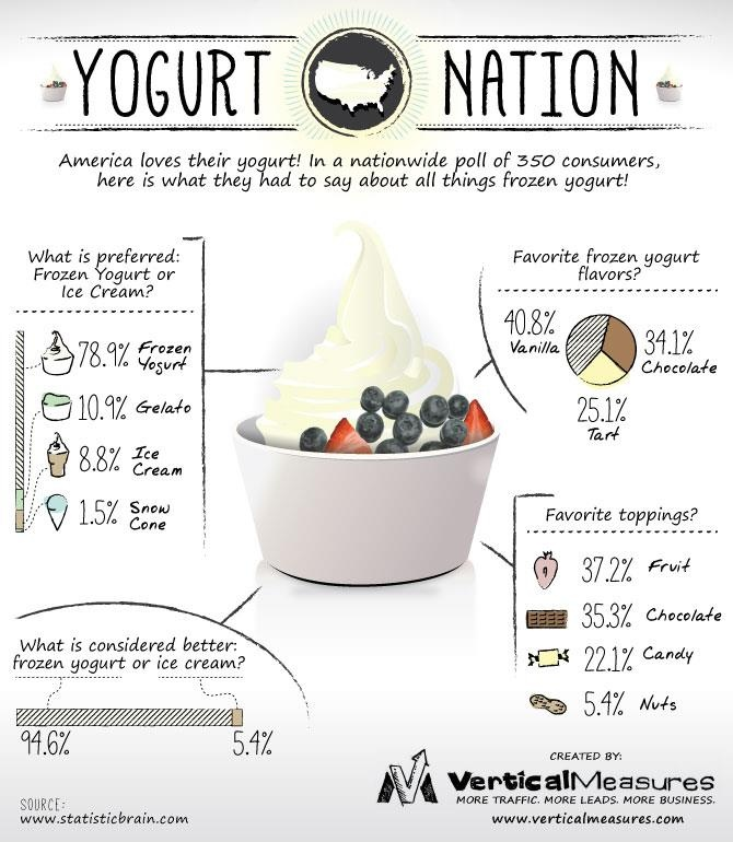 Frozen Yogurt vs. Ice Cream. By @Daniel Dannenberg