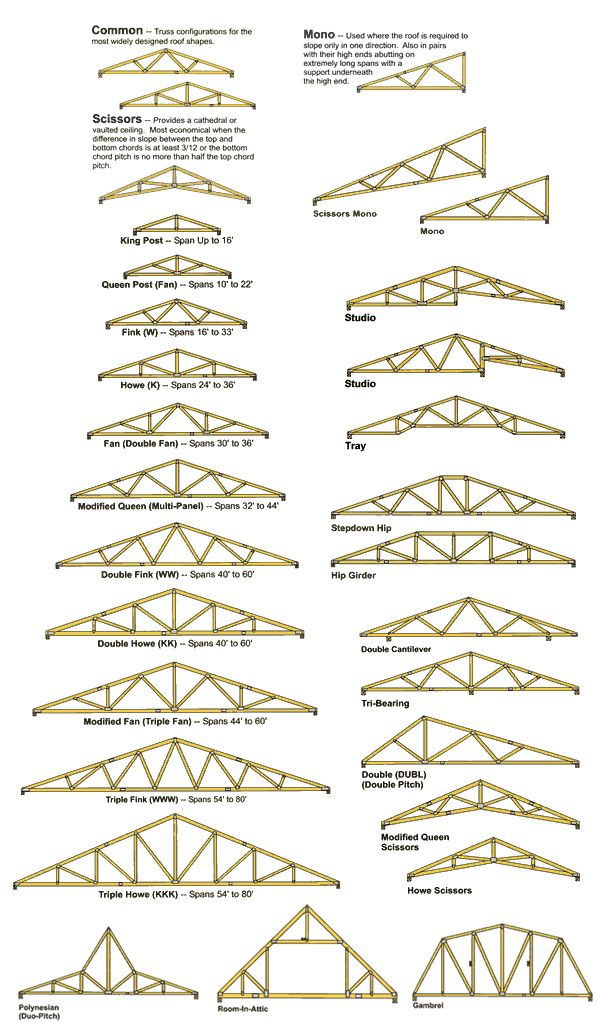 http://www.troutcreektruss.com/Products/Engineered-Roof-Trusses.php
