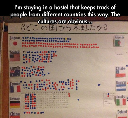 The Amazing Differences Of Cultures In One Simple Board