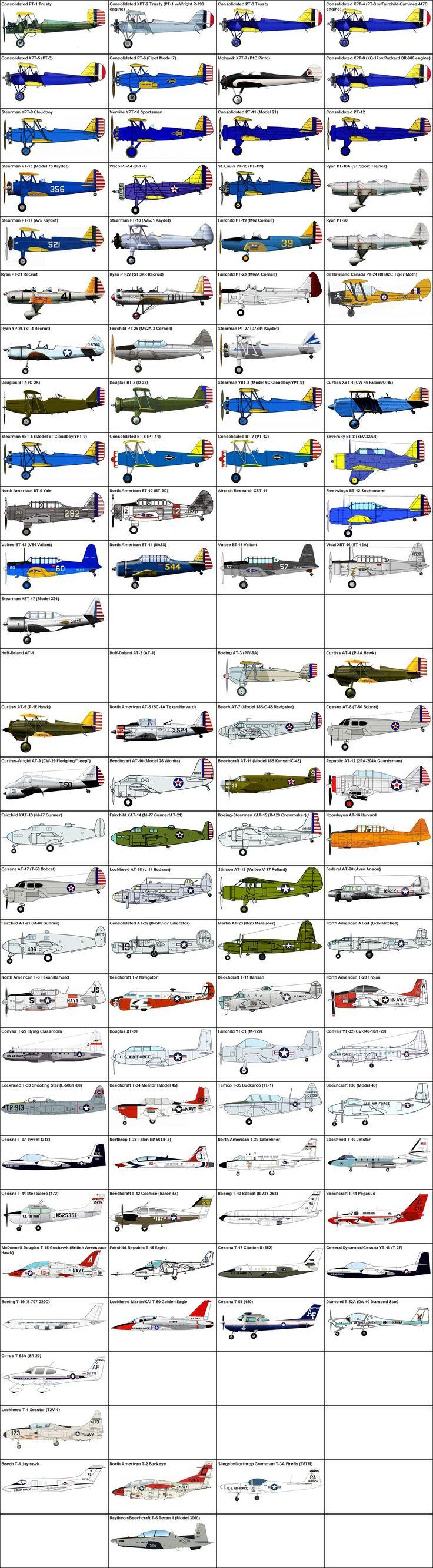 Training Aircraft