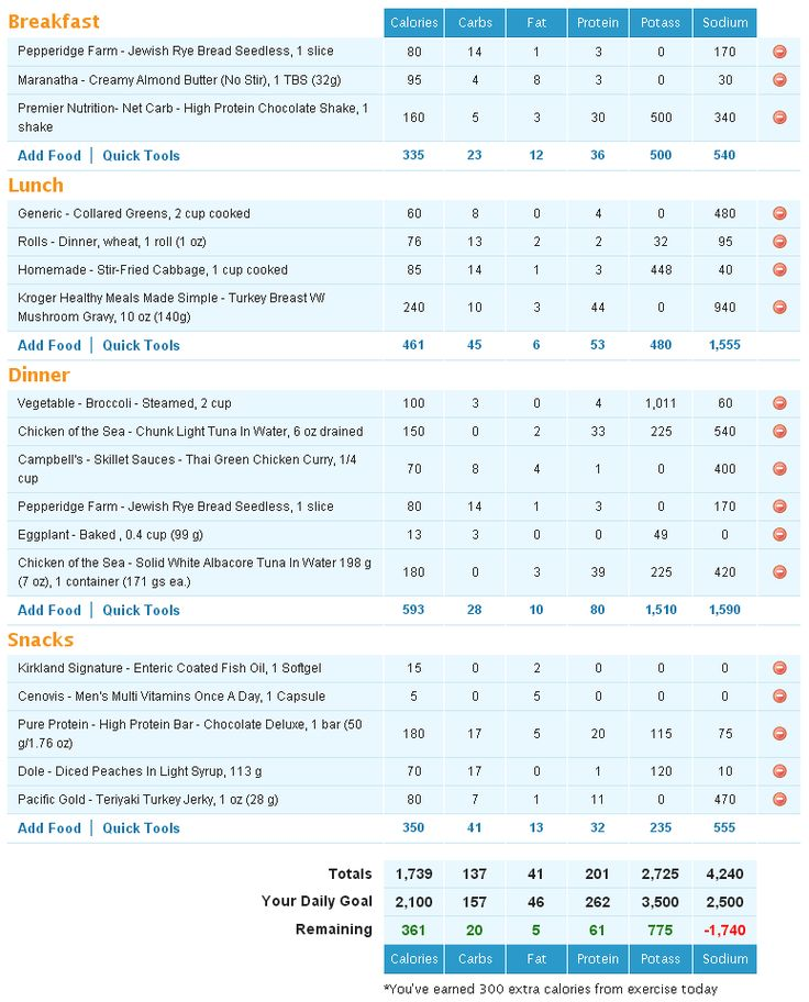 22 Best Heart Healthy 1800 Calorie Meal Planning Images On