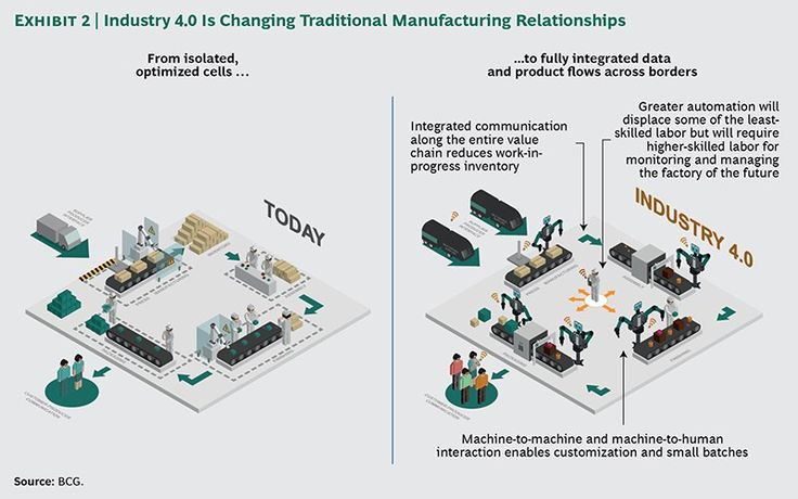 industry 4.0 and manufacturing