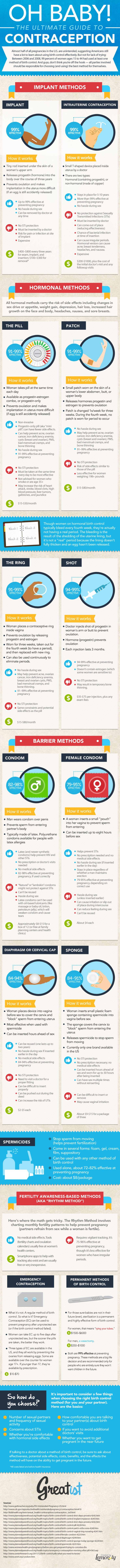 Some basic information on contraception options.