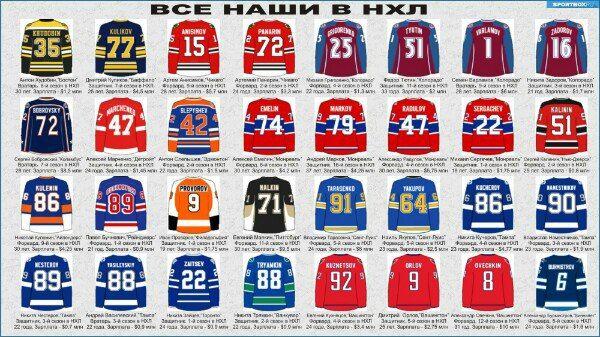 Все наши в НХЛ  Стартовал очередной регулярный чемпионат #НХЛ. Большинство наших хоккейных болельщиков интересуются в первую очередь командами, где есть российские игроки. Чтобы ничего не упустить, Sportbox.ru представляет всех 32-х российских хоккеистов, которые попали в стартовые заявки клубов НХЛ. По ходу сезона количество наших игроков обязательно увеличится. Кто-то поднимется в основную команду из младших лиг, кто-то пока находится в листе травмированных.  В заявке 11 клубов россиян…