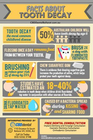 Facts About Tooth Decay Visit us on http://cbddentalballarat.com.au