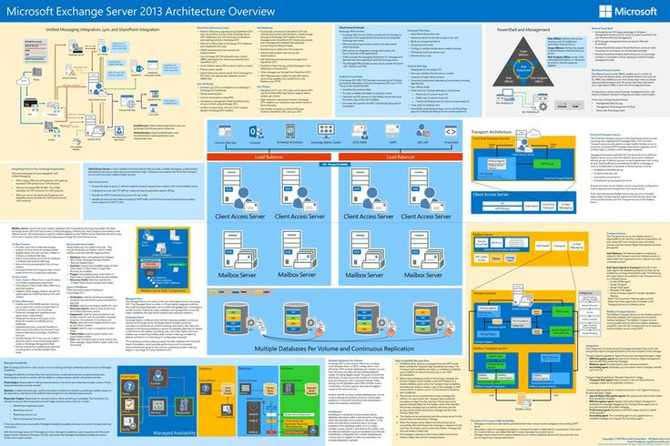 exchange 2013 architecture
