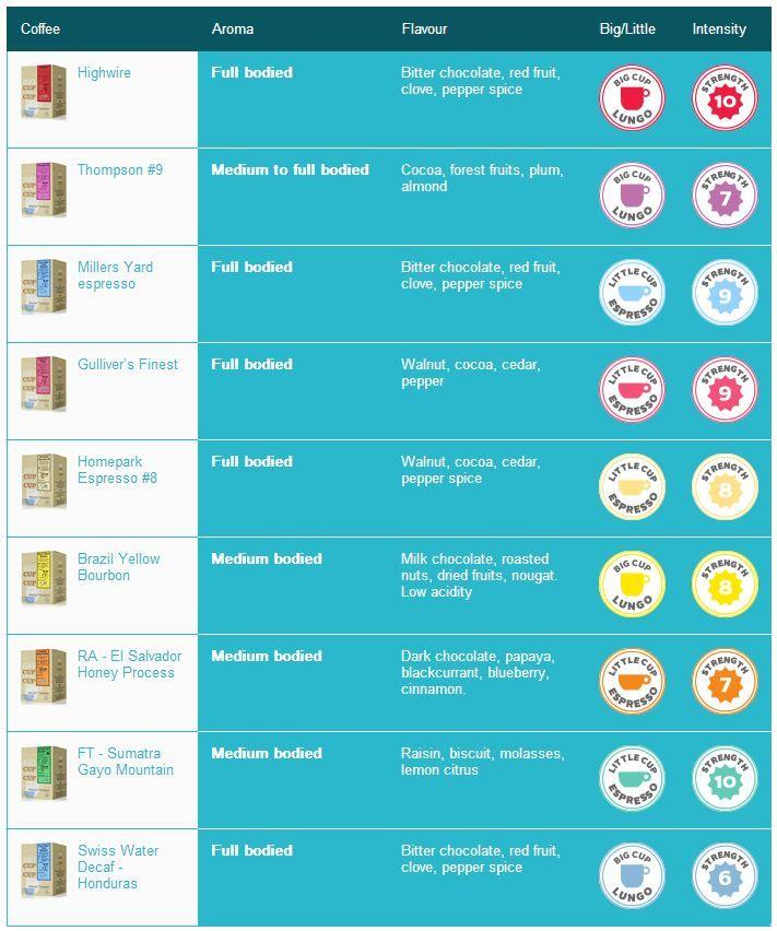 Best 25+ Nespresso discount code ideas on Pinterest | Espresso ...