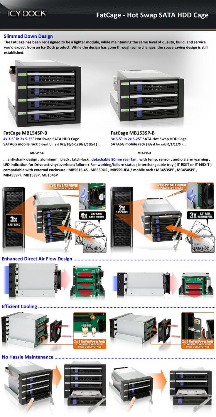 Icydock FatCage - Hot Swap SATA HDD Cage