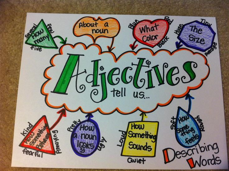 Instead of using this as a poster, I would turn it into an activity writing the headings on the board and having the children come up with words for each type of describing word or adjective.