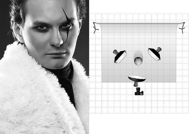 87 best portrait diagrams images on Pinterest