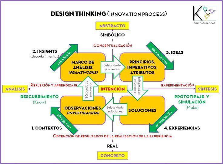 design-thinking2.jpg (1460×1076)