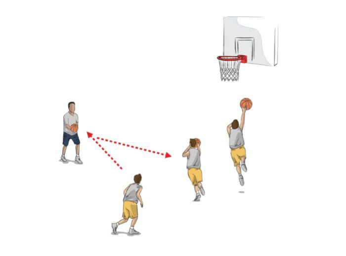 Purpose Players Learn To Shoot A Layup After Receiving A Pass Drill Setup Players Form Two Lines One On Each Wing Two In 2020 Basketball Knee Drill Basketball Coach