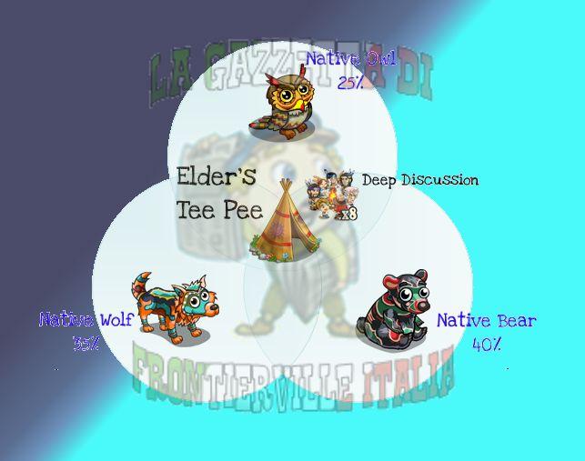 Le varianti che si ottengono dagli Elder's Tee Pee e le percentuali di uscita.