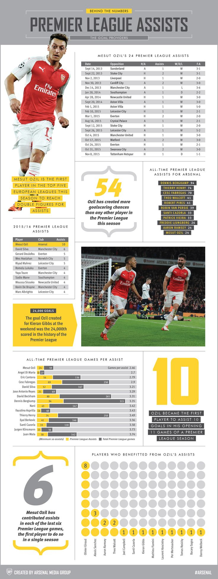 Behind the Numbers: The goal providers. With Mesut Ozil in fine form, our latest infographic examines Arsenal's leading assist makers in the Premier League.