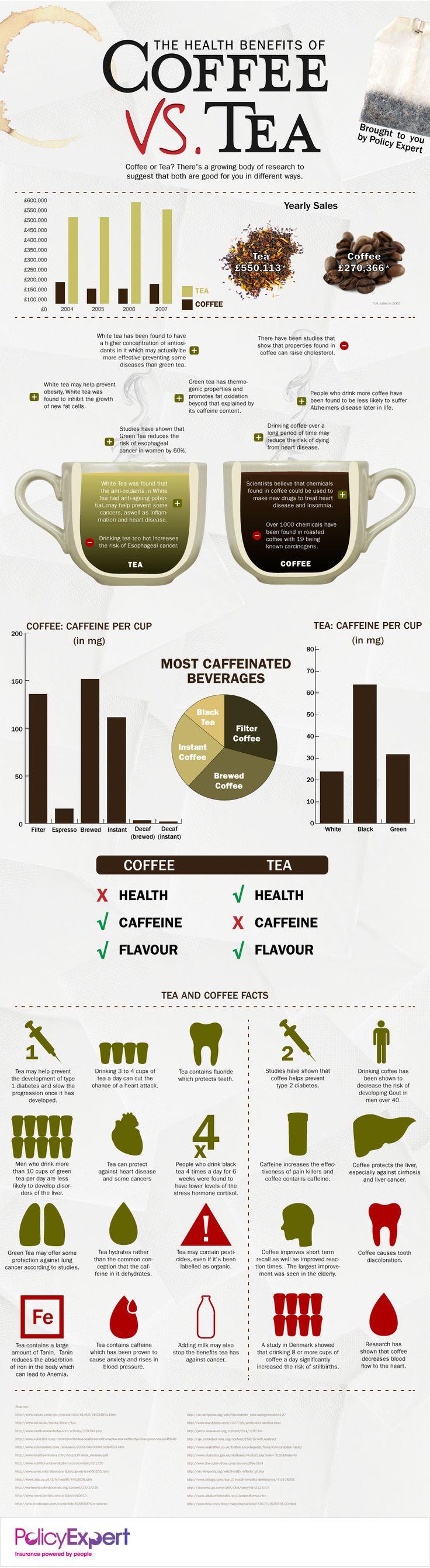 우리가 즐겨 마시는 <커피(Coffee)> vs <차(Tea)> 간의 효능을 비교 분석해 놓은 INFOGRAPHIC이 있군요~  이젠 커피좀 줄여야지.. ^^;