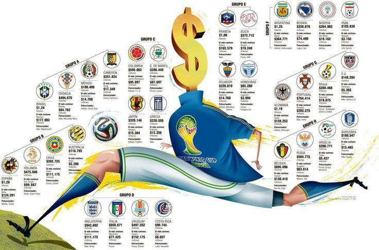 Lo que cuestan las plantillas de las selecciones del mundial.