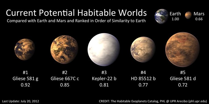 Known possible earth like planets - pick one!