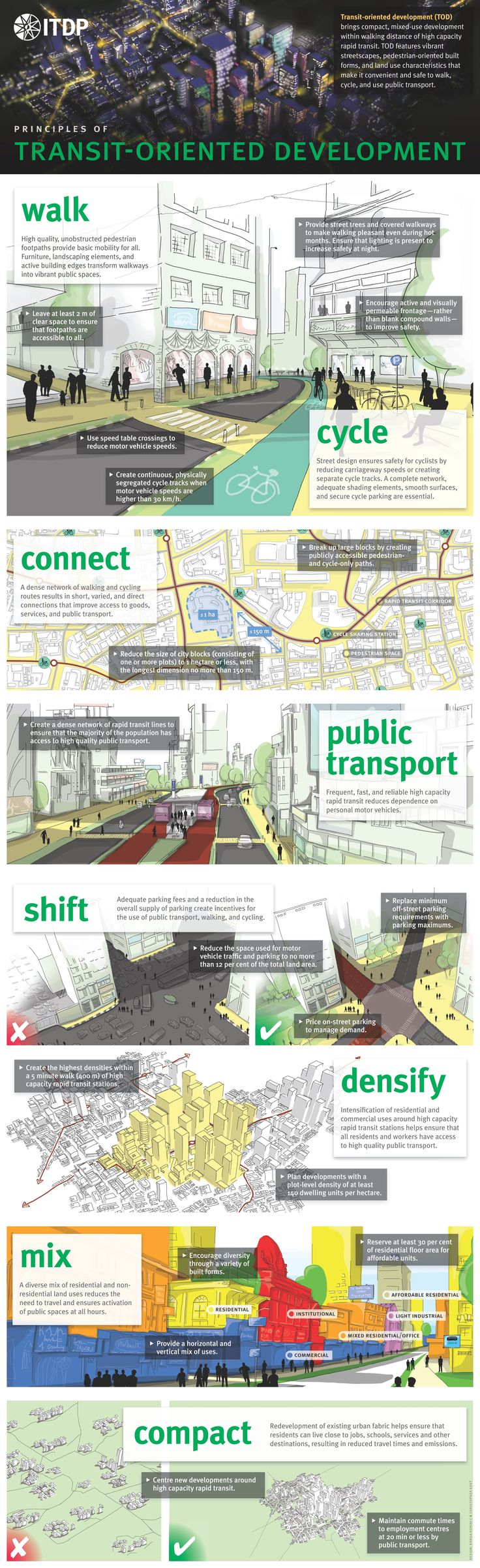 Transit-Oriented Development from ITDP