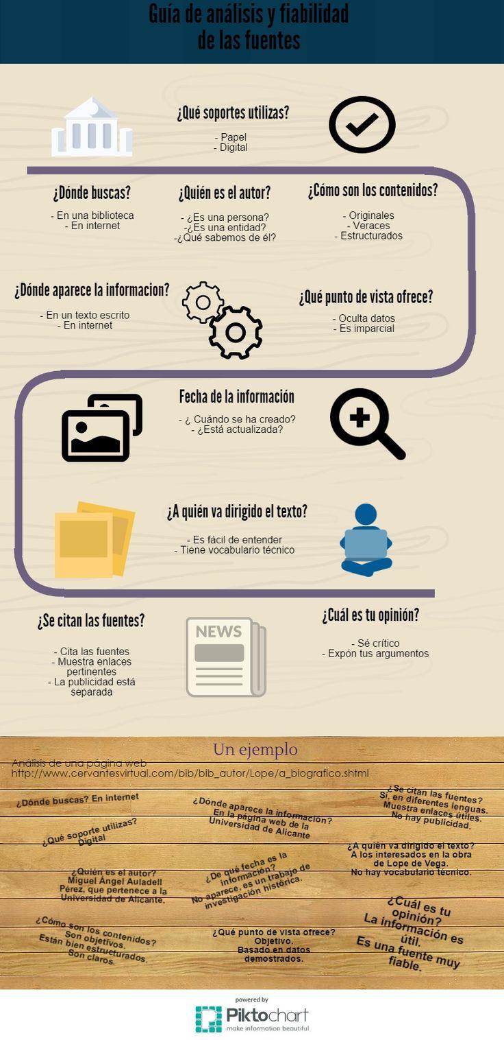 Una excelente infografía de Maria Dolores Adela Alfageme Álvarez para enseñar a los alumnos cómo filtrar, valorar y seleccionar las fuentes de información