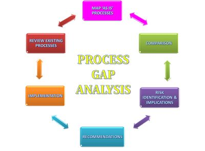 [GAP Analysis] - What and How? - All You Need To Know - BuzzAnalysis