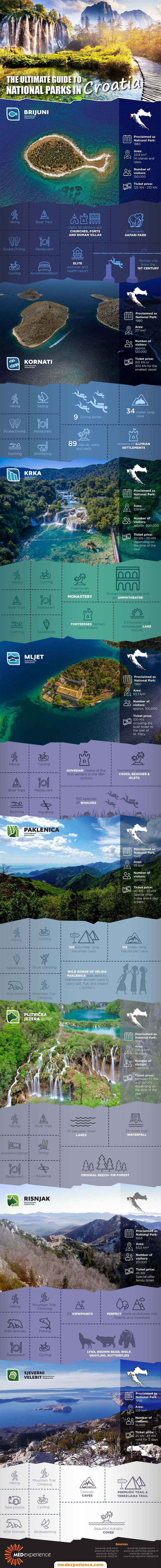 Infographic: The ultimate guide to National parks in Croatia