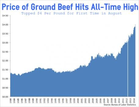 Inflation!  Ground Beef Chart for August....9/17