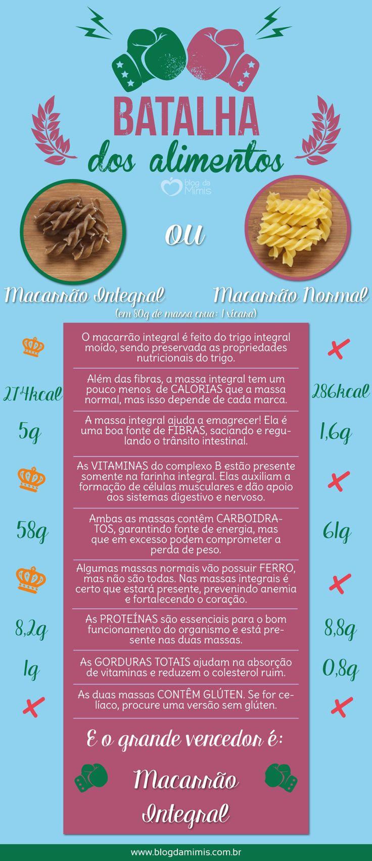 Batalha dos alimentos: qual o melhor macarrão para a dieta? - Blog da Mimis…