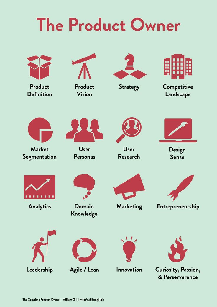 The Product Owner – the poster | William Gill – lean-focused agile product management