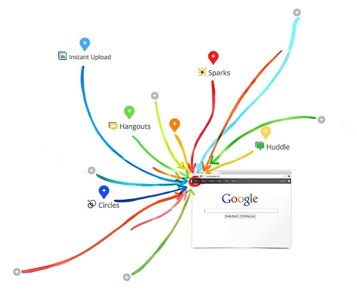 Una docena de utilidades de las comunidades de Google + para el entorno laboral
