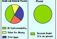 Have you ever wondered Why People Buy iPhone ? well ! because it is iPhone.