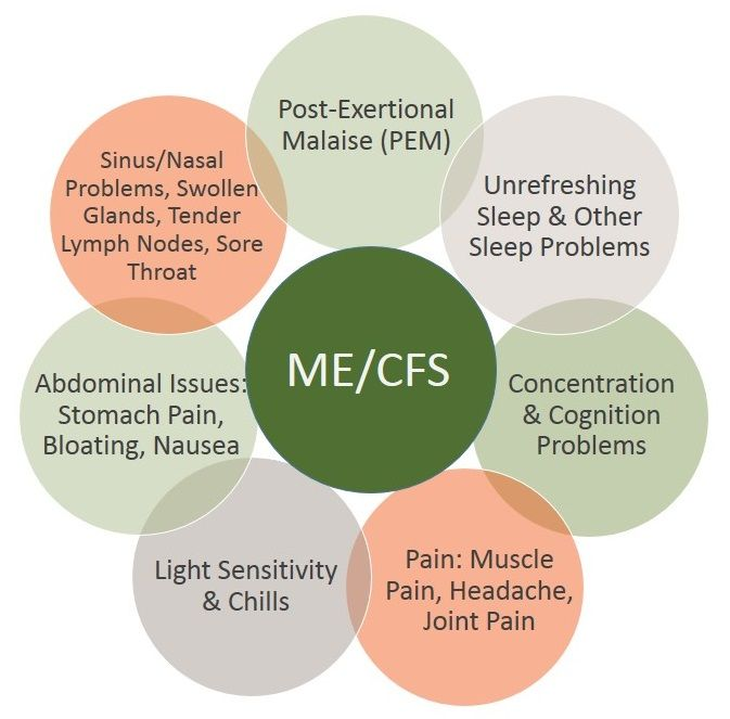 What Is ME/CFS? Chronic Fatigue Syndrome (CFS), also known as Myalgic Encephalomyelitis (ME), chronic fatigue and immune dysfunction syndrome (CFIDS) and by other names, is a complex and debilitating chronic illness with a serious impact on one's quality of life.
