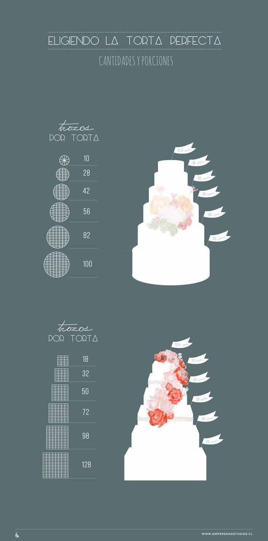 cantidades y porciones por torta para elegir el pastel perfecto - por @amperstudios #bodas