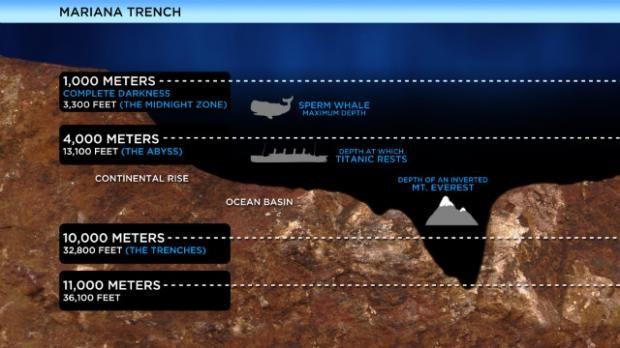 Fossa das Marianas   O abismo mais profundo dos oceanos