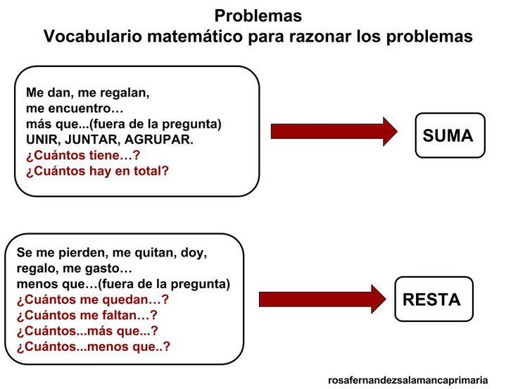 Vamos a ver cómo podemos ayudar a los alumnos a resolver los problemas. Hasta ahora era muy fácil resolver los de sumas y restas pero cuand...