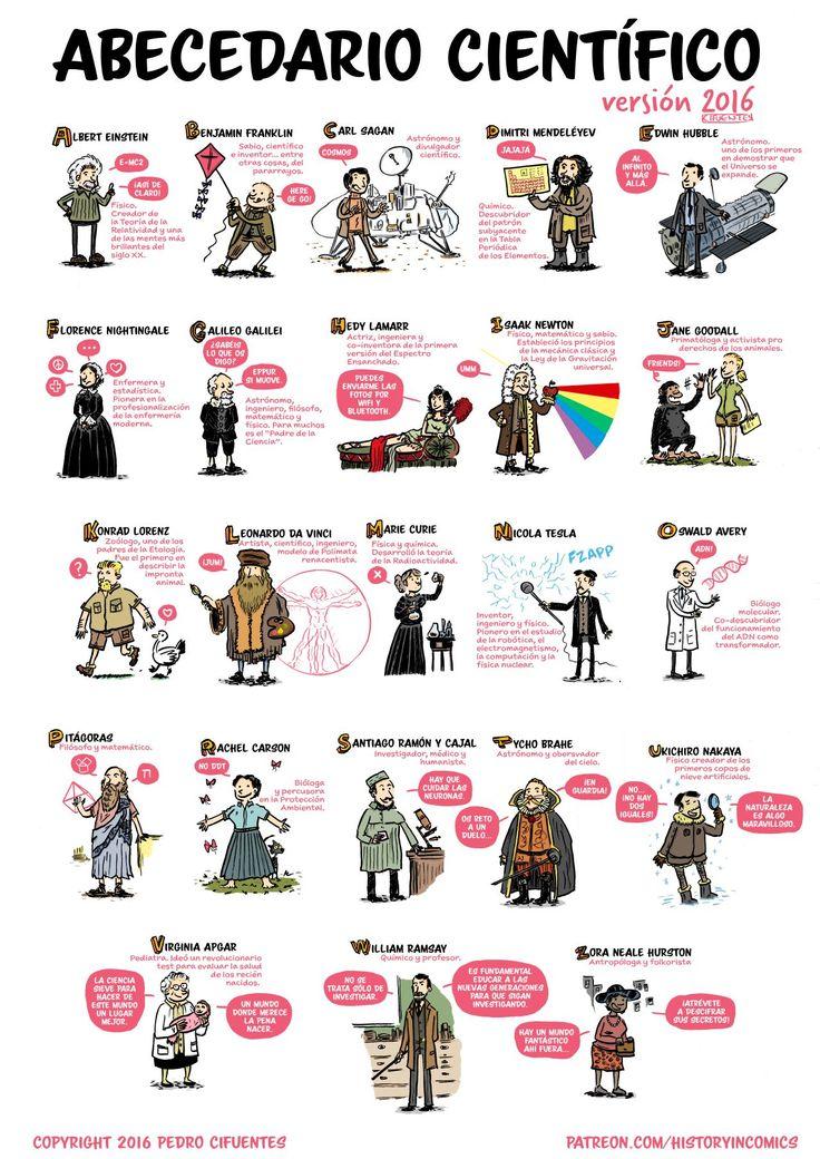 Abecedario científico 2016 Bueno, pues aquí tenéis el nuevo recurso educativo de Historieta: Sociales en cómics para este mes que acaba la semana que viene. Con respecto a su desarrollo, varias dificultades: • PRIMERO. Es muy difícil encontrar...