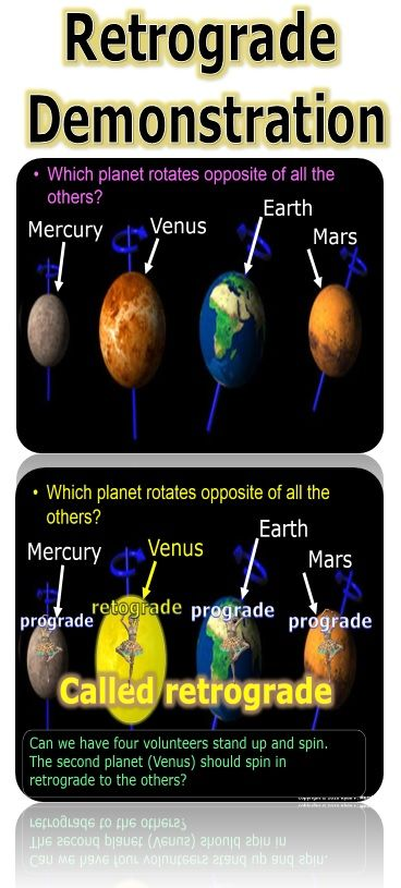 I like to use student volunteers to help reinforce the retrograde orbit. I choose four volunteers to practice their ballet. The Venus volunteer must spin the opposite of the others (westward). It's a nice way to teach this concept and always fun. Especially if you choose the right Venus volunteer and ballet music. Think of the possibilities. Pluto and Uranus are also retrograde. Science from Murf LLC