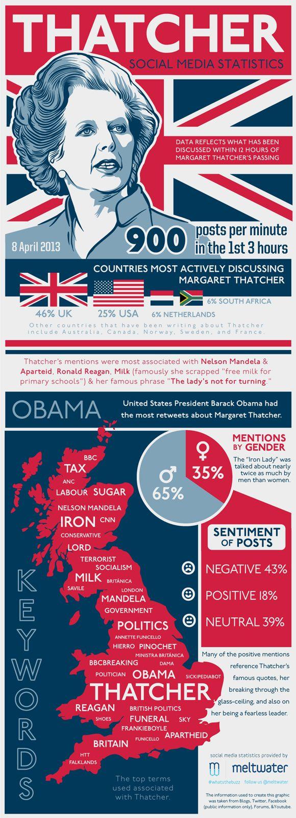 Como a notícia da morte de Margaret Thatcher se espalhou nas Redes Sociais. #Infographic #SocialMedia